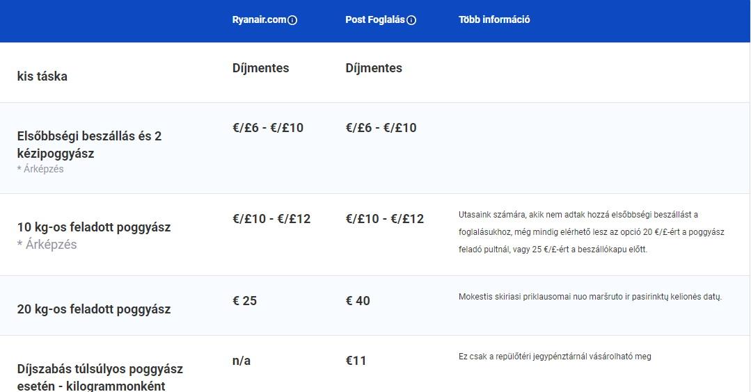 cc8ba29d07c1 Ezzel párhuzamosan az elsőbbségi beszállás díja is emelkedik, az eddigi 6-8  euró helyett 6-10 euró lesz.