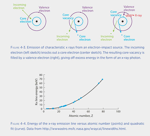 "Characteristic X-ray emission is specific to the element (Source: C. MacDonald, ""Intro to X-ray physics..."""