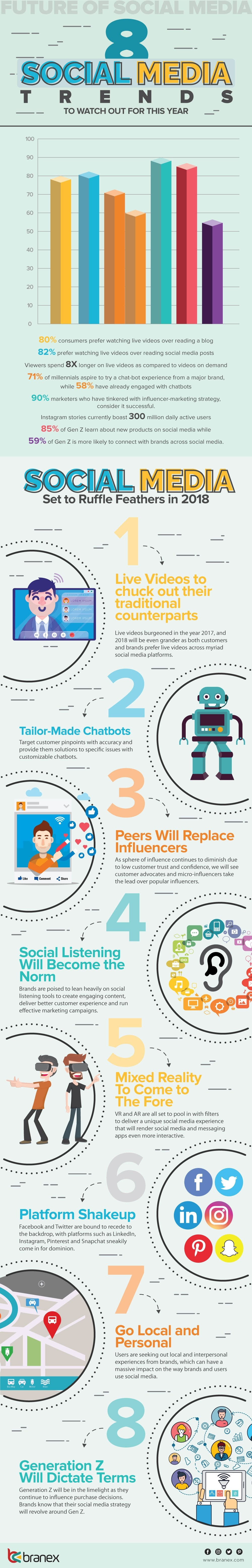 8 Social Media Trends to Watch Out For This Year - #infographic