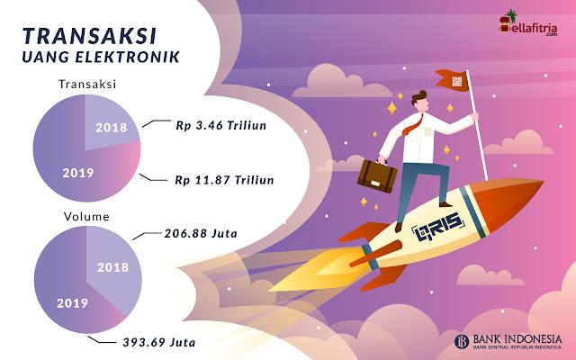 Peredaran Uang Elektronik Di Indonesia