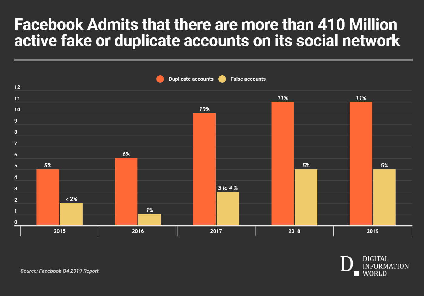 16 Percent of All Active Facebook Accounts Are Fake or Duplicates
