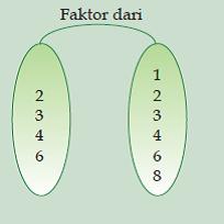 Contoh himpunan faktor contoh soal2 virusmemet ccuart Choice Image