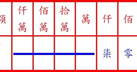 金額數字轉國字大寫(或小寫)轉換器