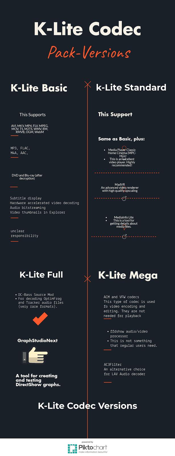 k lite codec infographic