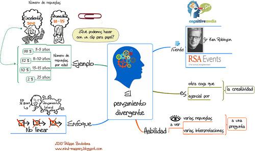 15 Diferencias En Las Personalidades De Personas Exitosas: Recursos Didácticos Y Tecnológicos De La Educación Primaria