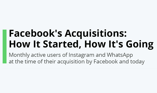 Monthly active users of Facebook's acquisitions