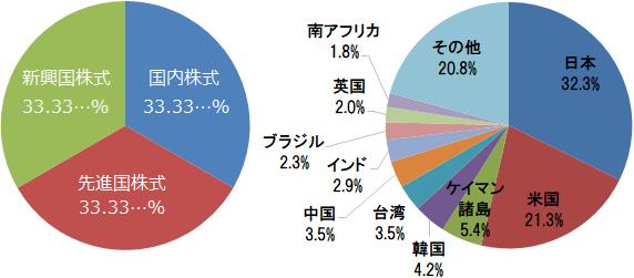 eMAXIS Slim 全世界株式(3地域均等型)基本投資割合と組入上位10ヵ国・地域