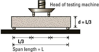 Flexural Strength test of concrete,its Significance Procedure, applications, IS 516-1959