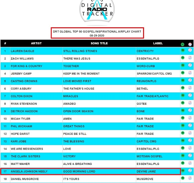 Angela Johnson-Neely Moved Up To #17 On DRT's Global Top 50 Gospel Airplay Chart
