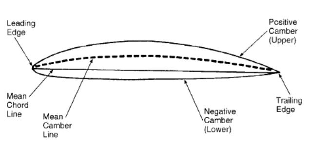 Airfoil Types | Pilot Online