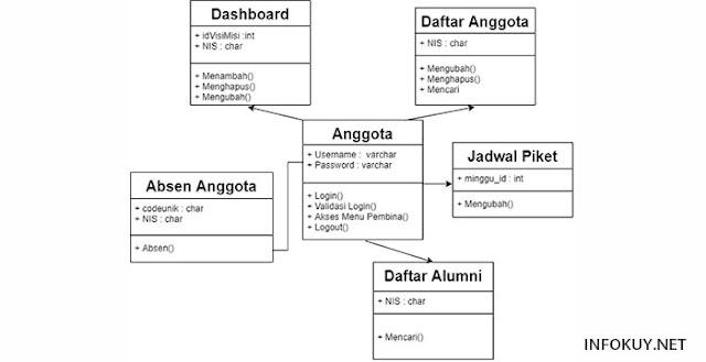 Class Diagram Anggota