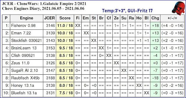 Chess Engines Diary - Tournaments 2021 - Page 8 2021.06.05.JCER.CloneWars.1.GalatcicEmpire.2.2021