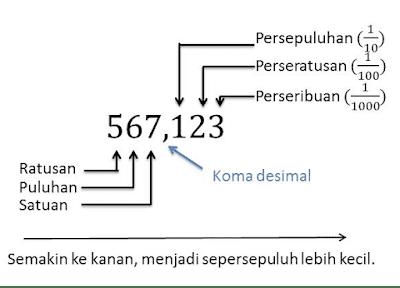 pengertian bilangan desimal dan pecahan desimal