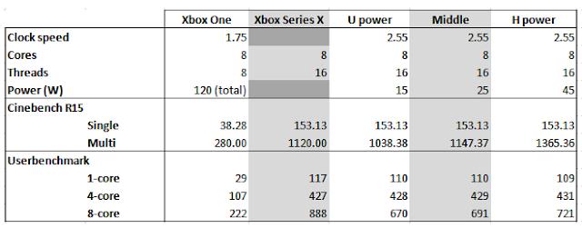 Sugieren que la CPU de Xbox Series X estaría a la par de los procesadores Ryzen 5 1600/1600 AF 2