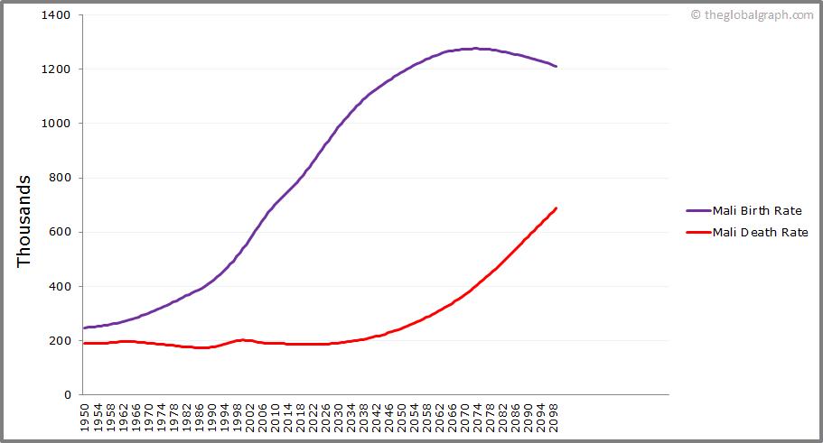 Mali  Birth and Death Rate