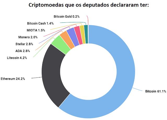 Grafico da quantidade de criptomoedas