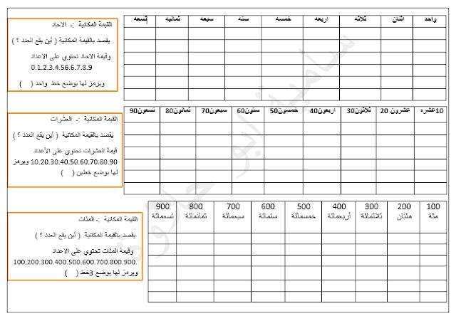 اوراق عمل مواضيع الكتابة للصف الخامس لغة عربية الفصل الاول