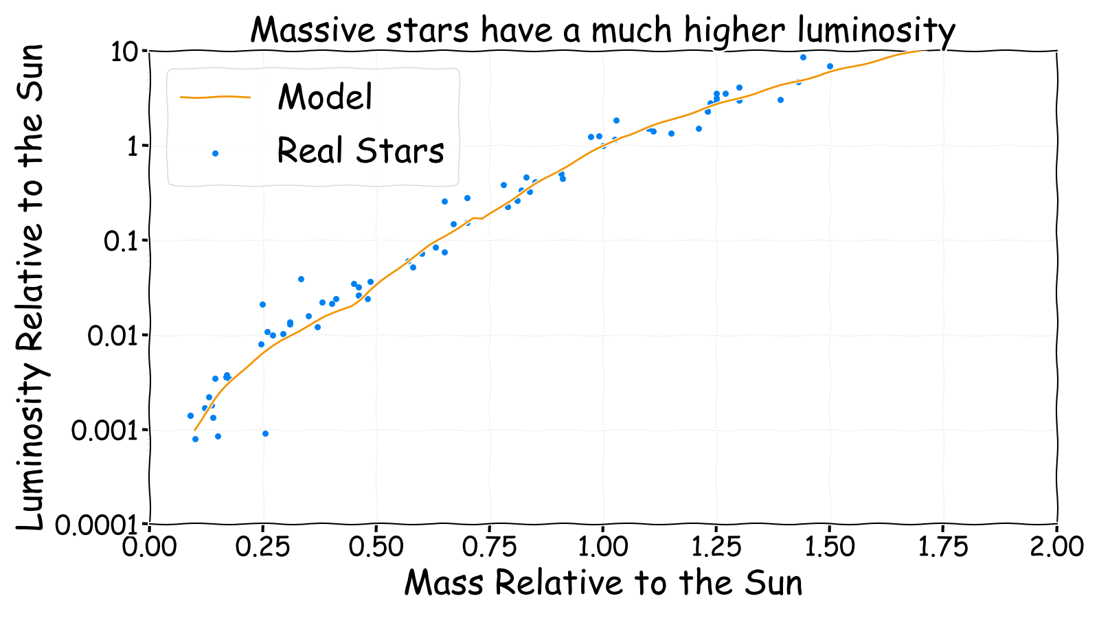 Massive stars have a much higher luminosity