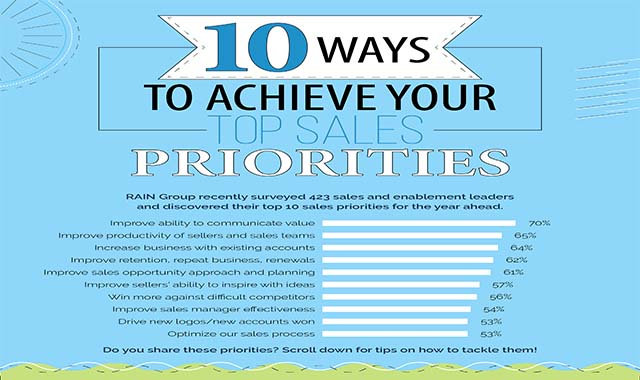 10 Ways to Achieve Your Top Sales Priorities #infographic