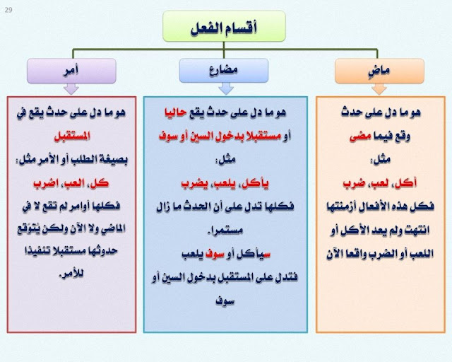 أقسام الفعل , الفعل الماضي ، والفعل المضارع ، وفعل الأمر , شرح مبسط مع الأمثلة وتحميل pdf