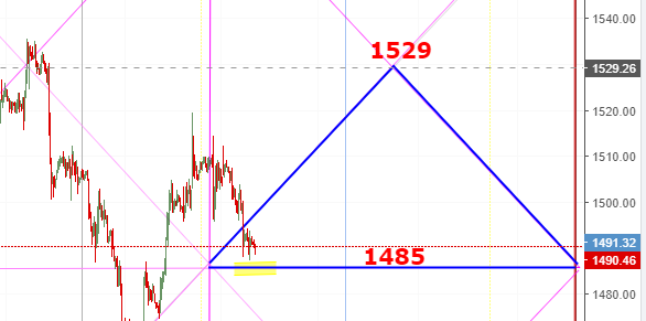 Gold Spot 8th Oct Vedic Levels