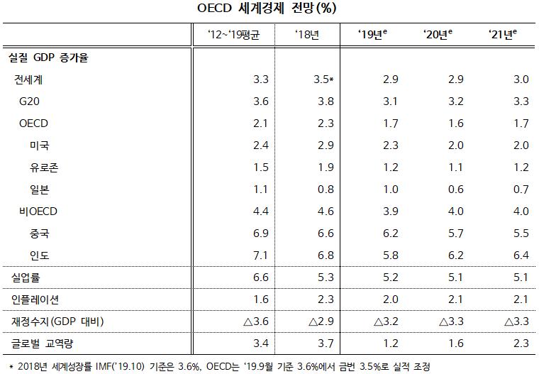 2019년 11월 OECD 경제전망, 글로벌 GDP 2.9~3.0% 성장 전망