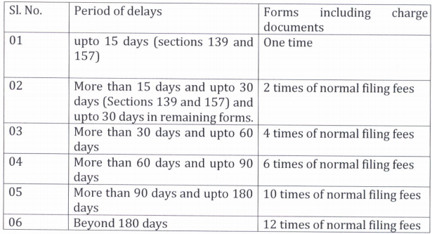 Companies (Registration Of Office And Fees) 2nd Amendment Rules 2018