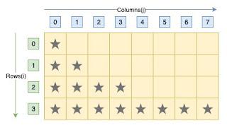 C program exponential increasing star pattern