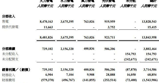 價值求知: 令人失望的中國電力(2380)