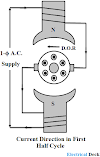 Ac Series Motor - Construction & Principle of Operation