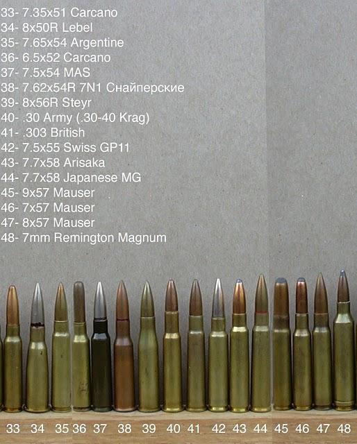 Ukuran Peluru : ukuran, peluru, Daftar, Lengkap, Jenis, Peluru, Blogjolemo