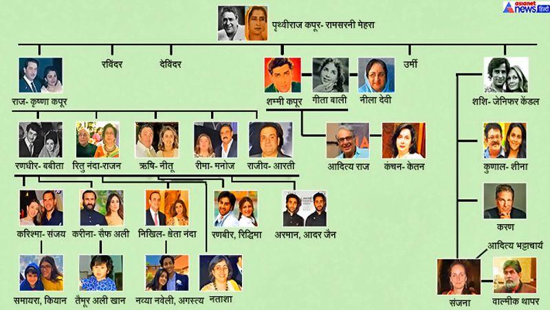 kapoor-khandaan-complete-family-tree