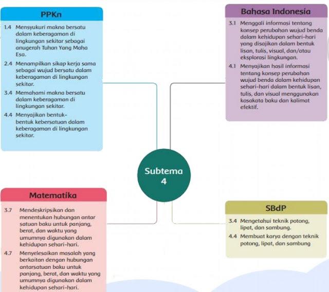 kompetensi dasar modul bdr daring kelas 3 tema 3 sub tema 4