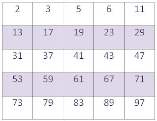 Bilangan prima 1 sampai 100