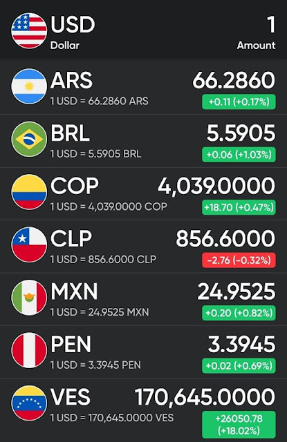 Precio del dólar Hoy