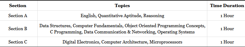 CDAC Exam Question Paper Pattern 2020