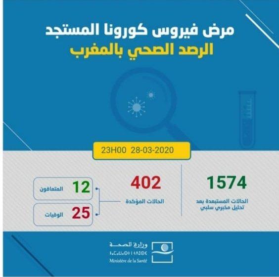 المغرب .. يسجل 402 حالة إصابة بفيروس كورونا