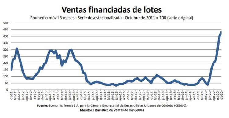 Furor en Córdoba por lotes financiados, registró un alza en ventas del 156%
