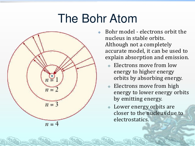 Savvy chemist gcse ocr gateway chemistry c12 atomic structure it is bohrs model of the atom that we accept as our model of the atom at gcse level ccuart Image collections