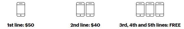 Sprint Cell Phone Plans