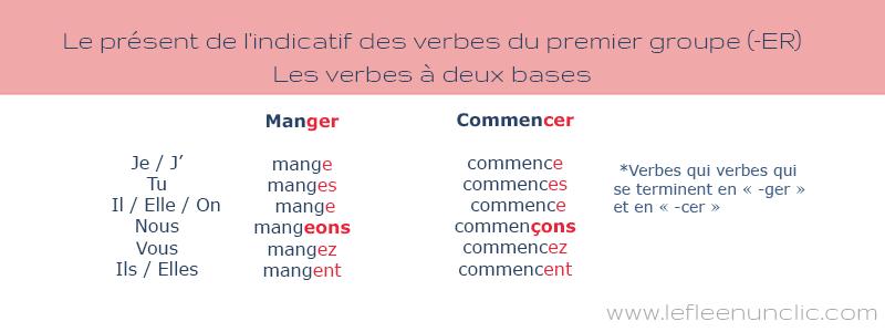 Le présent de l'indicatif des verbes du premier groupe (-ER), particularités