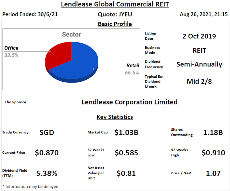 Lendlease Global Commercial REIT Review @ 27 August 2021