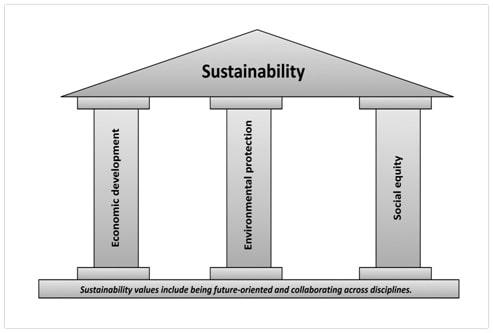 Value of sustainability