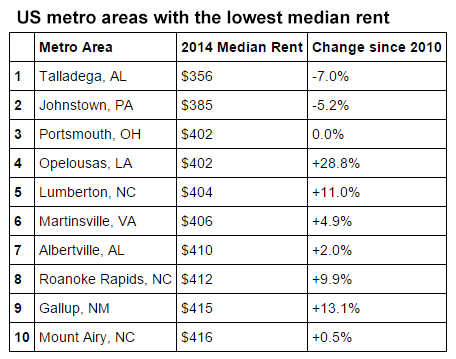 US metro areas with the lowest median rent