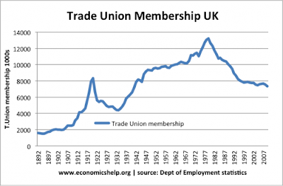 Trade unions platform economy