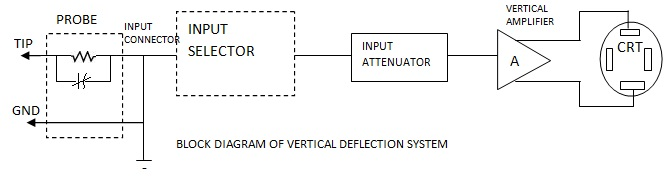 Vertical Deflection System In Cro