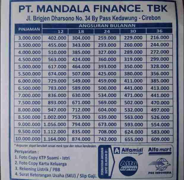 Tabel Angsuran Mandala Finance 2021