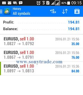 hasil trading forex saham