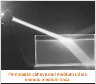 Contoh pembiasan cahaya pada senter yang di pancarkan di medium udara dan air