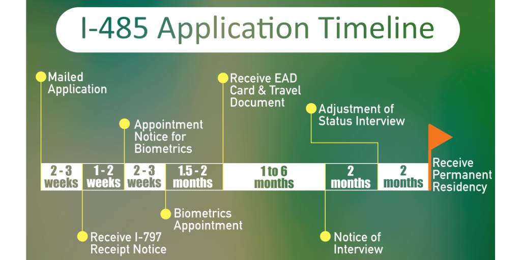Sweet Beginning Usa Diy How I Applied For My I 485 Green Card With No Rfe Updated January 2021